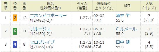 2015年11月23日・京都競馬1R.PNG