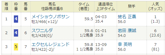 2016年02月21日・小倉競馬2R.PNG