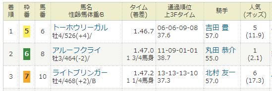 2017年11月03日・福島競馬3R.PNG