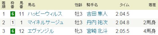 2015年11月14日・12R高湯温泉特別.PNG