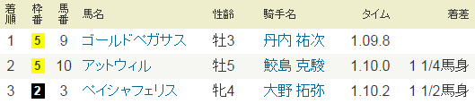 2015年11月8日・福島11Rみちのくステークス.PNG