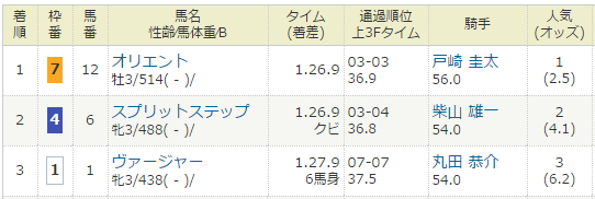 2017年02月04日・東京競馬2R.PNG