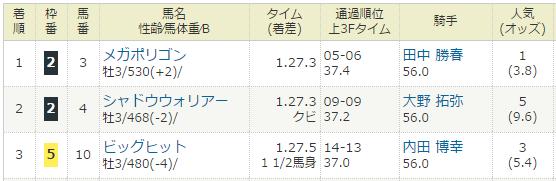 2017年02月05日・東京競馬1R.PNG