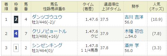 2017年03月04日・小倉競馬2R.PNG