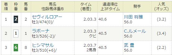 2017年03月11日・中京競馬2R.PNG