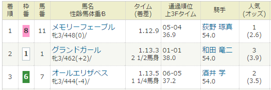 2017年03月12日・阪神競馬1R.PNG
