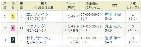 2018年07月21日・函館競馬1R.PNG